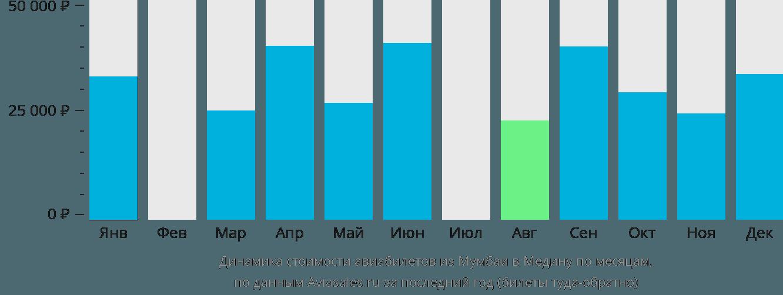 Динамика стоимости авиабилетов из Мумбаи в Медину по месяцам