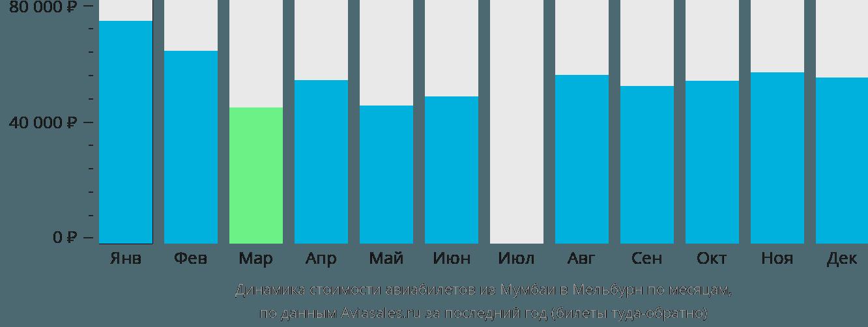 Динамика стоимости авиабилетов из Мумбаи в Мельбурн по месяцам