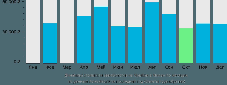 Динамика стоимости авиабилетов из Мумбаи в Милан по месяцам