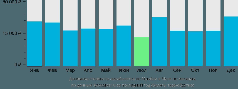 Динамика стоимости авиабилетов из Мумбаи в Мале по месяцам