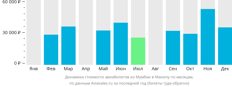 Динамика стоимости авиабилетов из Мумбаи в Манилу по месяцам