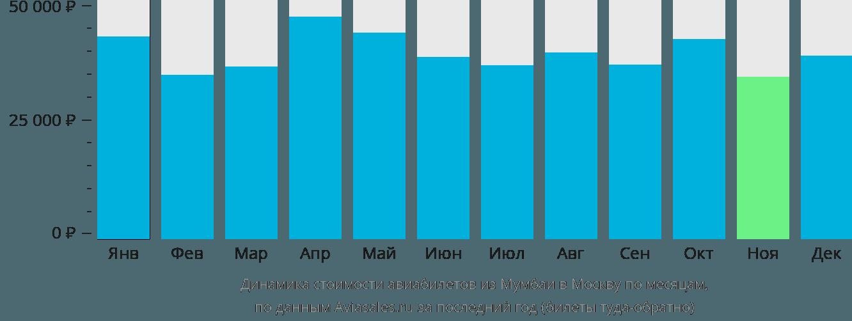 Динамика стоимости авиабилетов из Мумбаи в Москву по месяцам
