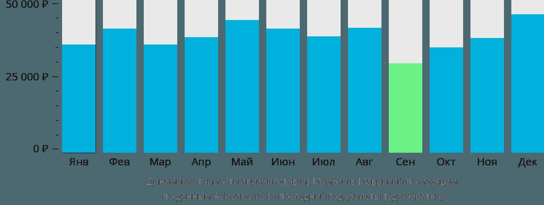Динамика стоимости авиабилетов из Мумбаи в Маврикий по месяцам