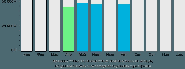 Динамика стоимости авиабилетов из Мумбаи в Минск по месяцам