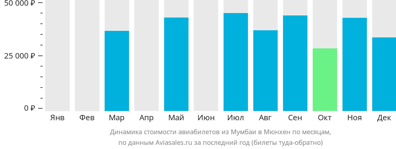 Динамика стоимости авиабилетов из Мумбаи в Мюнхен по месяцам