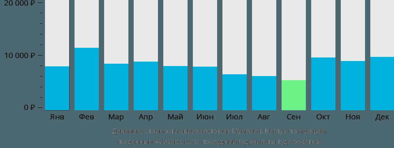 Динамика стоимости авиабилетов из Мумбаи в Нагпур по месяцам