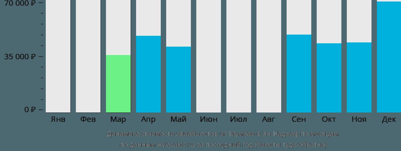Динамика стоимости авиабилетов из Мумбаи в Эн-Наджаф по месяцам