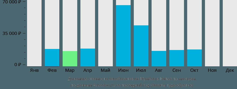 Динамика стоимости авиабилетов из Мумбаи в Непал по месяцам