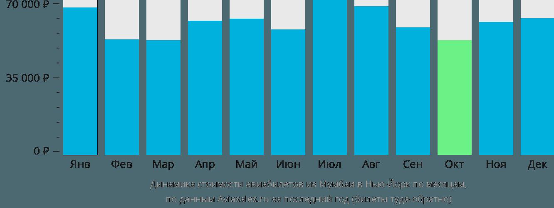 Динамика стоимости авиабилетов из Мумбаи в Нью-Йорк по месяцам