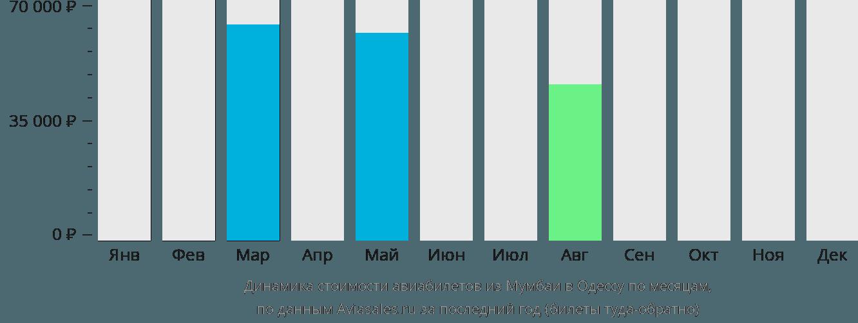 Динамика стоимости авиабилетов из Мумбаи в Одессу по месяцам