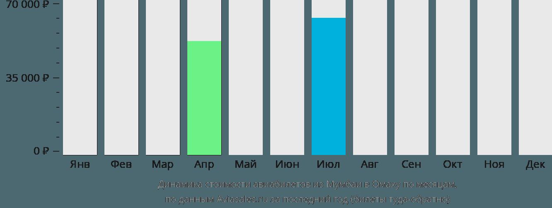 Динамика стоимости авиабилетов из Мумбаи в Омаху по месяцам
