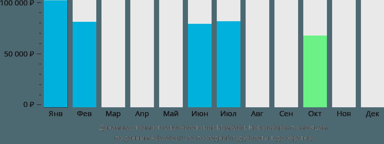 Динамика стоимости авиабилетов из Мумбаи в Новосибирск по месяцам