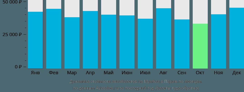 Динамика стоимости авиабилетов из Мумбаи в Париж по месяцам