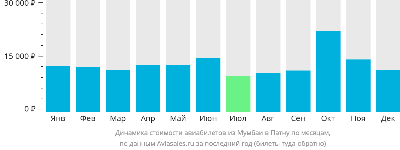 Динамика стоимости авиабилетов из Мумбаи в Патну по месяцам
