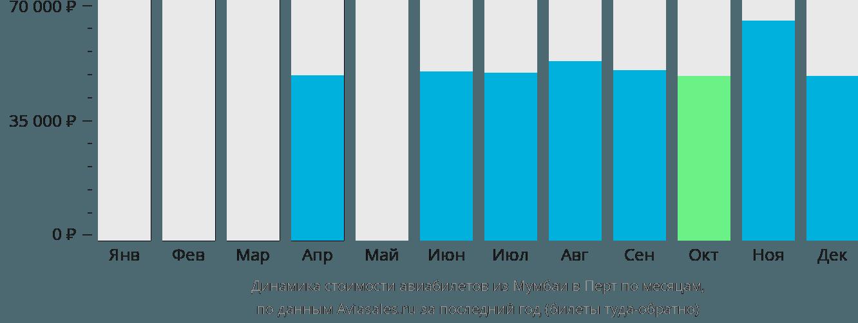 Динамика стоимости авиабилетов из Мумбаи в Перт по месяцам