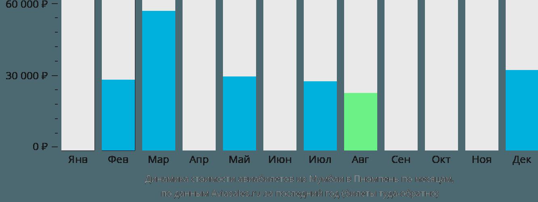 Динамика стоимости авиабилетов из Мумбаи в Пномпень по месяцам