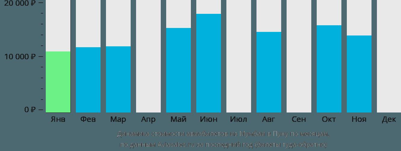 Динамика стоимости авиабилетов из Мумбаи в Пуну по месяцам