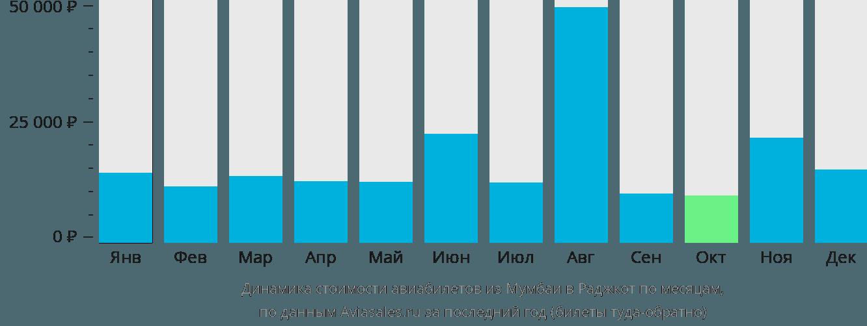 Динамика стоимости авиабилетов из Мумбаи в Раджкот по месяцам