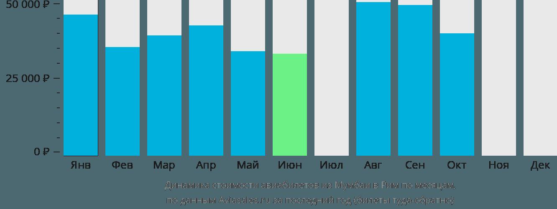 Динамика стоимости авиабилетов из Мумбаи в Рим по месяцам