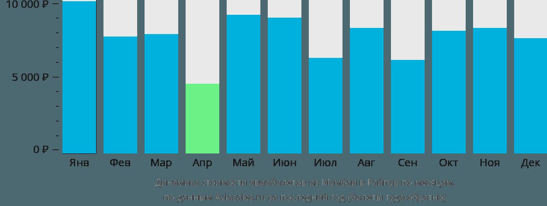 Динамика стоимости авиабилетов из Мумбаи в Райпур по месяцам