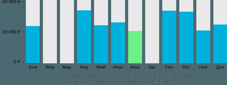 Динамика стоимости авиабилетов из Мумбаи в Эр-Рияд по месяцам