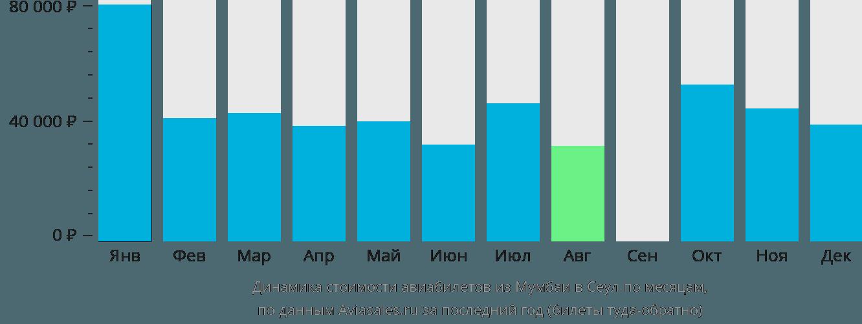 Динамика стоимости авиабилетов из Мумбаи в Сеул по месяцам