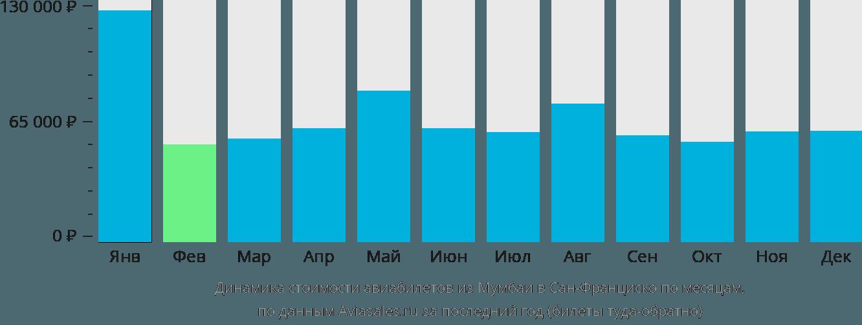 Динамика стоимости авиабилетов из Мумбаи в Сан-Франциско по месяцам