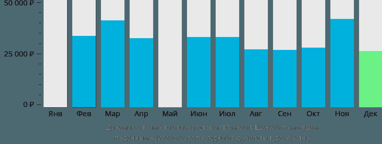 Динамика стоимости авиабилетов из Мумбаи в Шанхай по месяцам