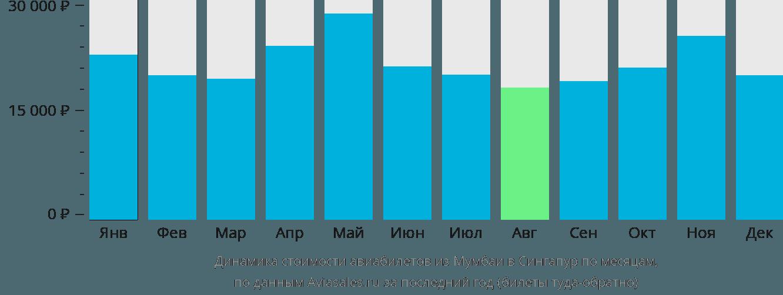 Динамика стоимости авиабилетов из Мумбаи в Сингапур по месяцам