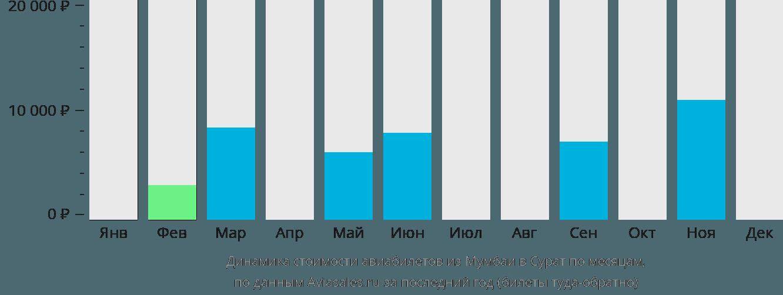 Динамика стоимости авиабилетов из Мумбаи в Сурат по месяцам