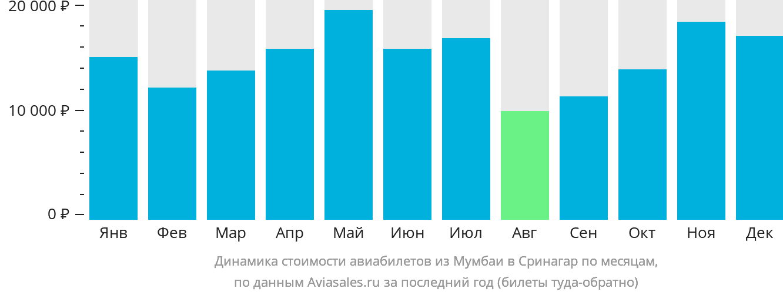Динамика стоимости авиабилетов из Мумбаи в Сринагар по месяцам