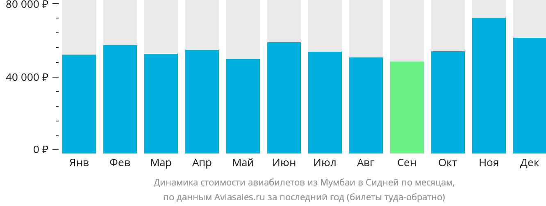 Динамика стоимости авиабилетов из Мумбаи в Сидней по месяцам