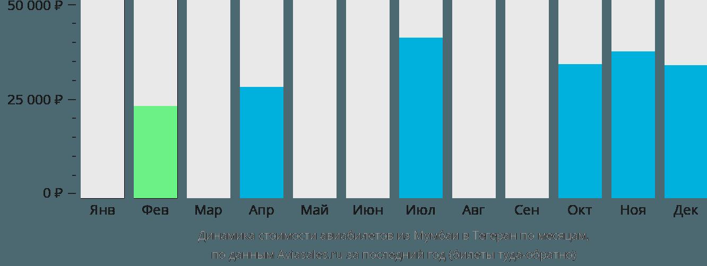 Динамика стоимости авиабилетов из Мумбаи в Тегеран по месяцам