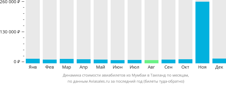 Динамика стоимости авиабилетов из Мумбаи в Таиланд по месяцам