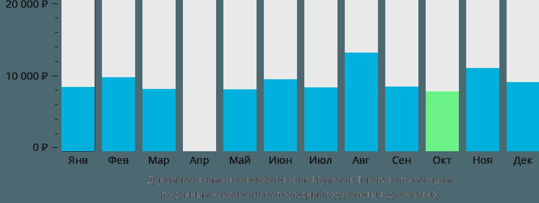 Динамика стоимости авиабилетов из Мумбаи в Тирупати по месяцам
