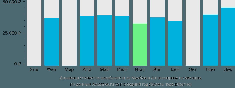 Динамика стоимости авиабилетов из Мумбаи в Антананариву по месяцам