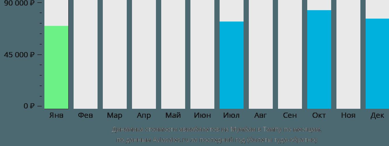 Динамика стоимости авиабилетов из Мумбаи в Тампу по месяцам