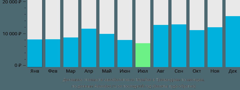 Динамика стоимости авиабилетов из Мумбаи в Тривандрам по месяцам