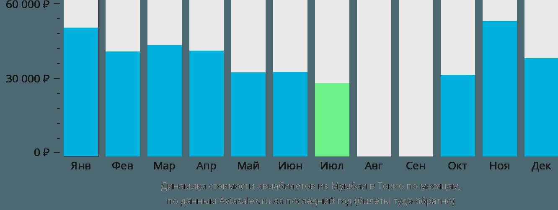 Динамика стоимости авиабилетов из Мумбаи в Токио по месяцам