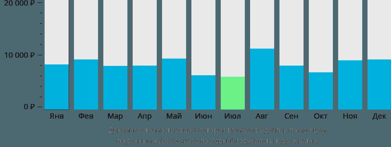 Динамика стоимости авиабилетов из Мумбаи в Удайпур по месяцам