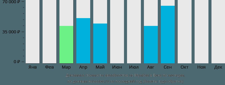 Динамика стоимости авиабилетов из Мумбаи в Вену по месяцам