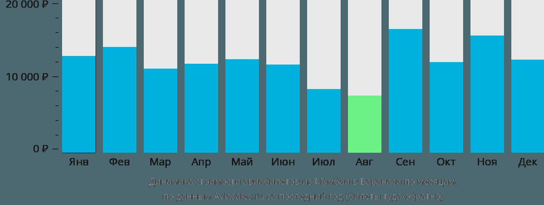 Динамика стоимости авиабилетов из Мумбаи в Варанаси по месяцам