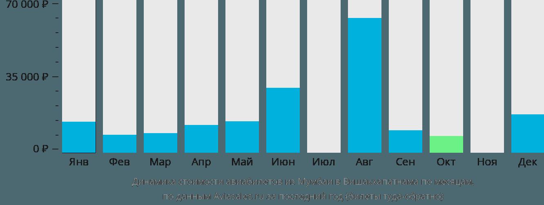 Динамика стоимости авиабилетов из Мумбаи в Вишакхапатнама по месяцам