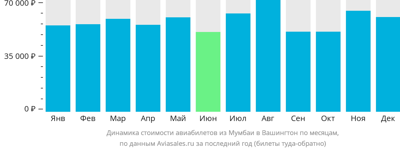 Динамика стоимости авиабилетов из Мумбаи в Вашингтон по месяцам