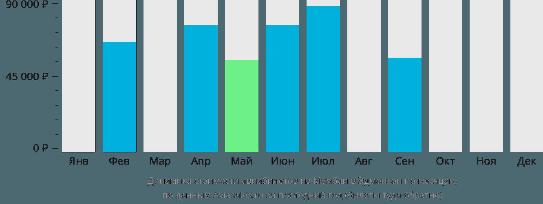 Динамика стоимости авиабилетов из Мумбаи в Эдмонтон по месяцам