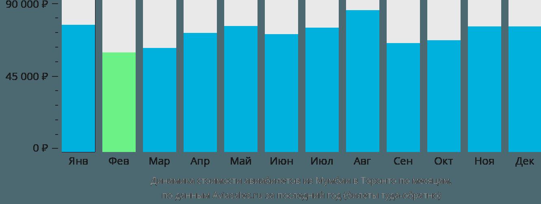Динамика стоимости авиабилетов из Мумбаи в Торонто по месяцам