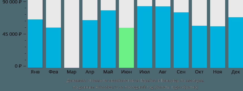Динамика стоимости авиабилетов из Мумбаи в Ванкувер по месяцам