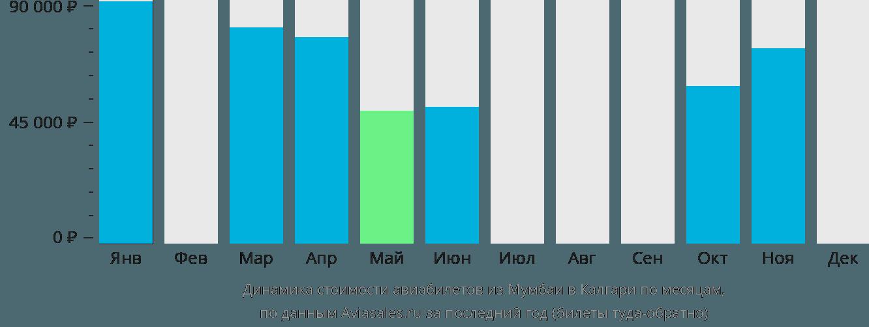Динамика стоимости авиабилетов из Мумбаи в Калгари по месяцам