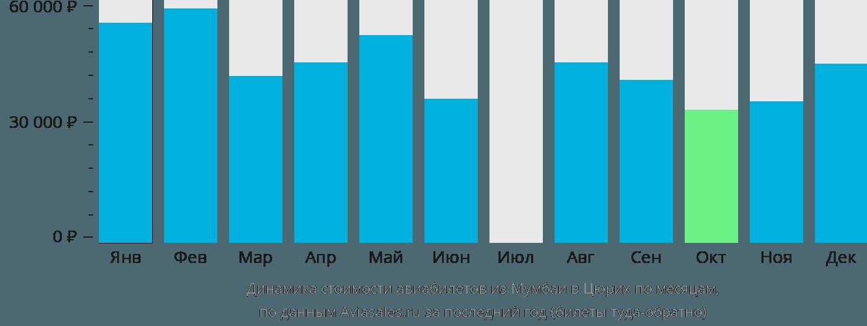 Динамика стоимости авиабилетов из Мумбаи в Цюрих по месяцам