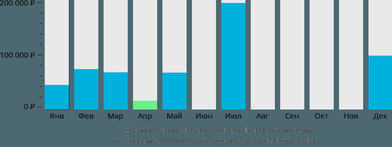 Динамика стоимости авиабилетов из Бонэйра по месяцам